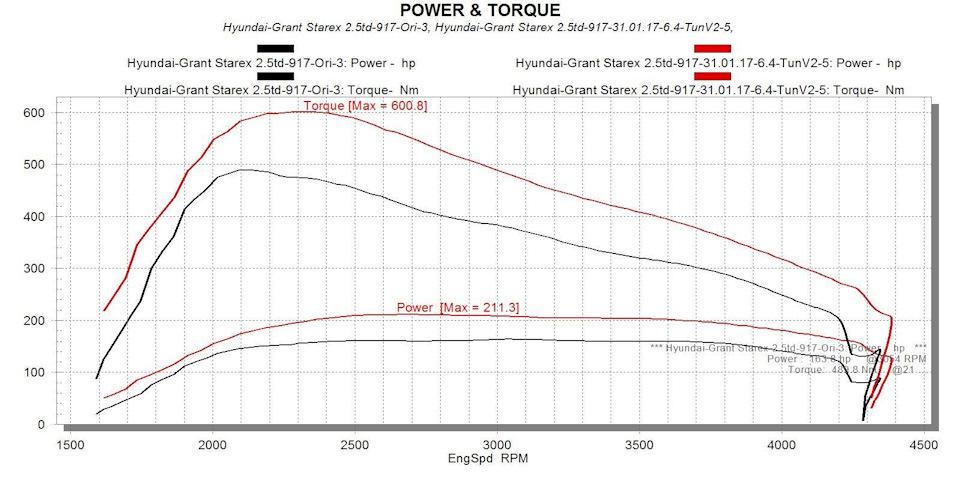 Чип-тюнинг Хендай Гранд Старекс, увеличение мощности Stage 1